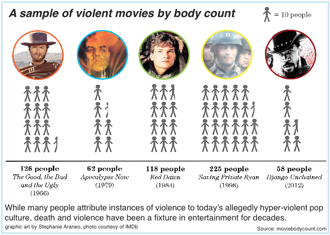 Violent video games contribute to youth violence essay